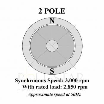 2 Pole/3000rpm