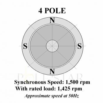 4 Pole/ 1500rpm