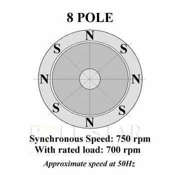 8 Pole/750rpm